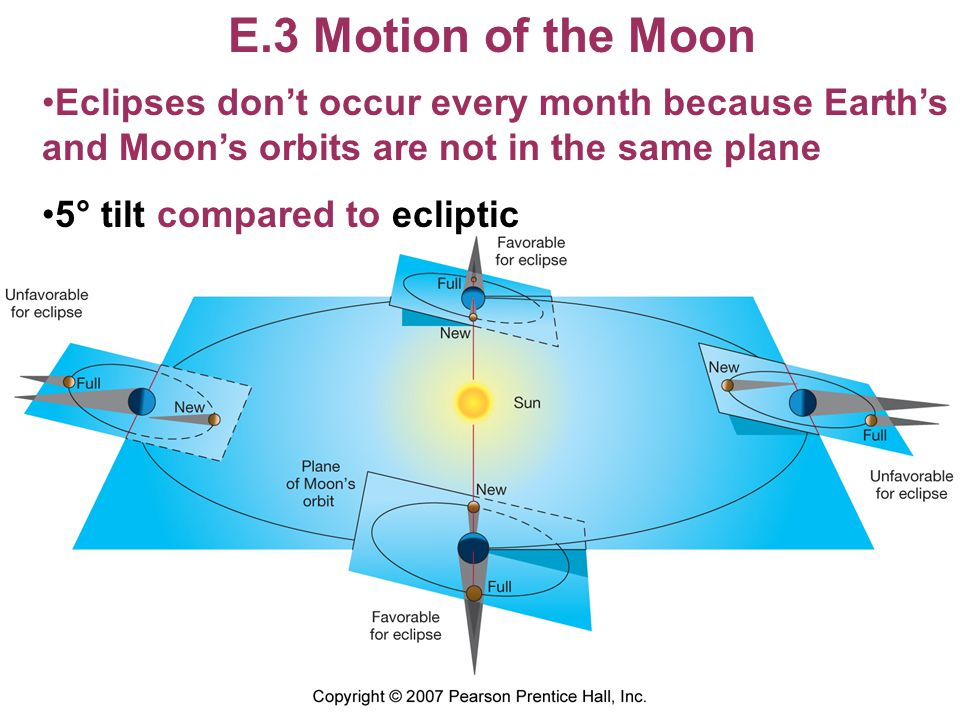 E.3 Motion of the Moon Eclipses don't occur every month because Earth's and Moon's orbits are not in the same plane 5° tilt compared to ecliptic
