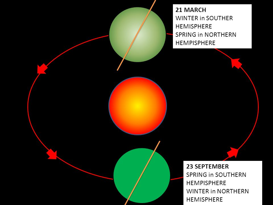Solstice The solstice are the dates of the year when one hemisphere has the longest number of hours of daylight and the opposite hemsiphere has the shortest number of hours of daylight.