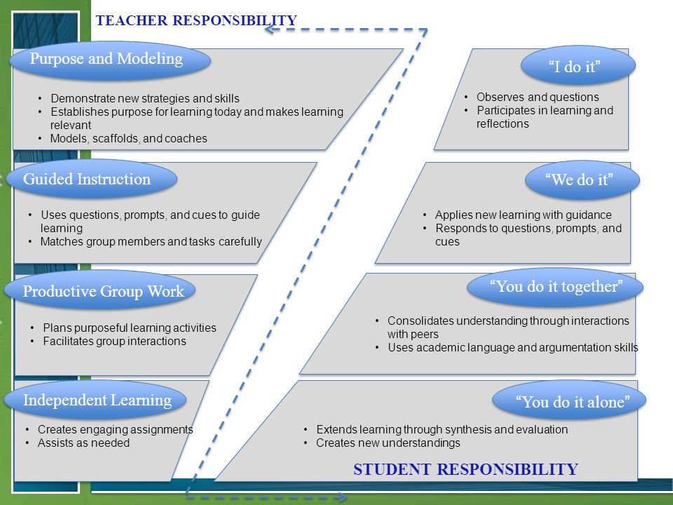 TEACHER RESPONSIBILITY STUDENT RESPONSIBILITY I do it Purpose and Modeling Guided Instruction Productive Group Work Independent Learning We do it You do it together You do it alone Demonstrate new strategies and skills Establishes purpose for learning today and makes learning relevant Models, scaffolds, and coaches Uses questions, prompts, and cues to guide learning Matches group members and tasks carefully Plans purposeful learning activities Facilitates group interactions Creates engaging assignments Assists as needed Extends learning through synthesis and evaluation Creates new understandings Consolidates understanding through interactions with peers Uses academic language and argumentation skills Applies new learning with guidance Responds to questions, prompts, and cues Observes and questions Participates in learning and reflections