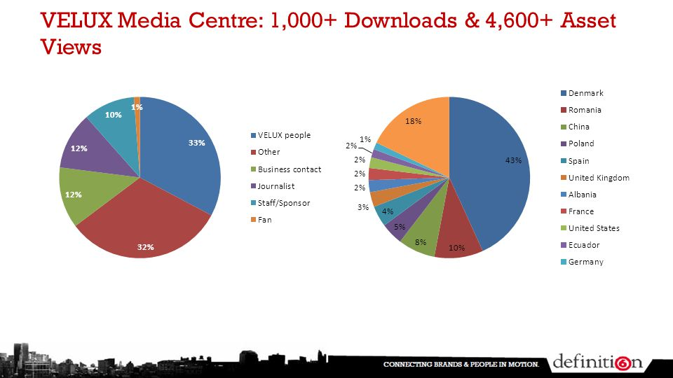 VELUX Media Centre: 1,000+ Downloads & 4,600+ Asset Views