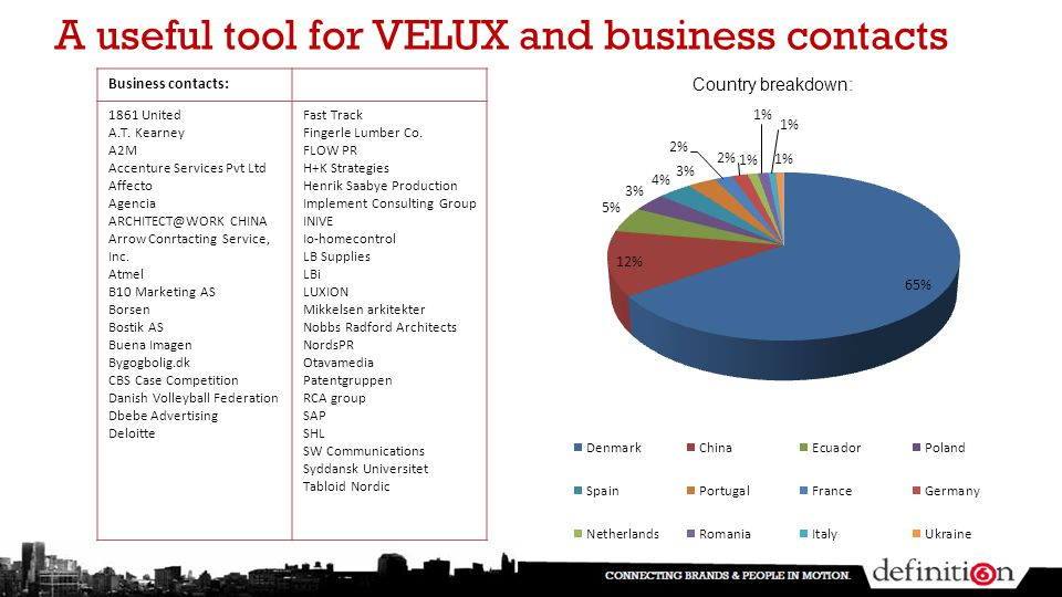A useful tool for VELUX and business contacts Country breakdown: Business contacts: 1861 United A.T.