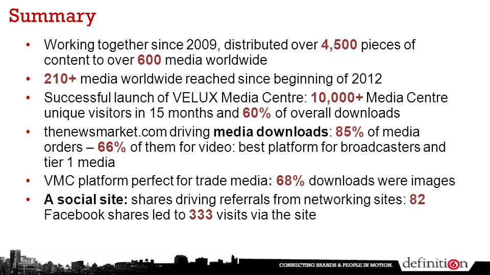 Summary Working together since 2009, distributed over 4,500 pieces of content to over 600 media worldwide 210+ media worldwide reached since beginning of 2012 Successful launch of VELUX Media Centre: 10,000+ Media Centre unique visitors in 15 months and 60% of overall downloads thenewsmarket.com driving media downloads: 85% of media orders – 66% of them for video: best platform for broadcasters and tier 1 media VMC platform perfect for trade media : 68% downloads were images A social site: shares driving referrals from networking sites: 82 Facebook shares led to 333 visits via the site