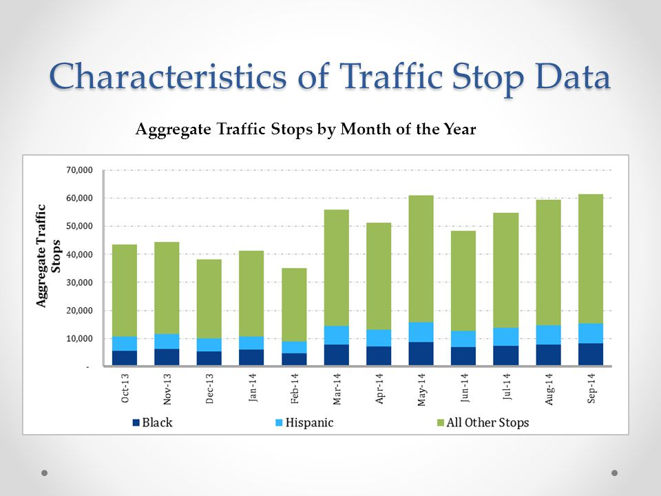 Characteristics of Traffic Stop Data Aggregate Traffic Stops by Month of the Year