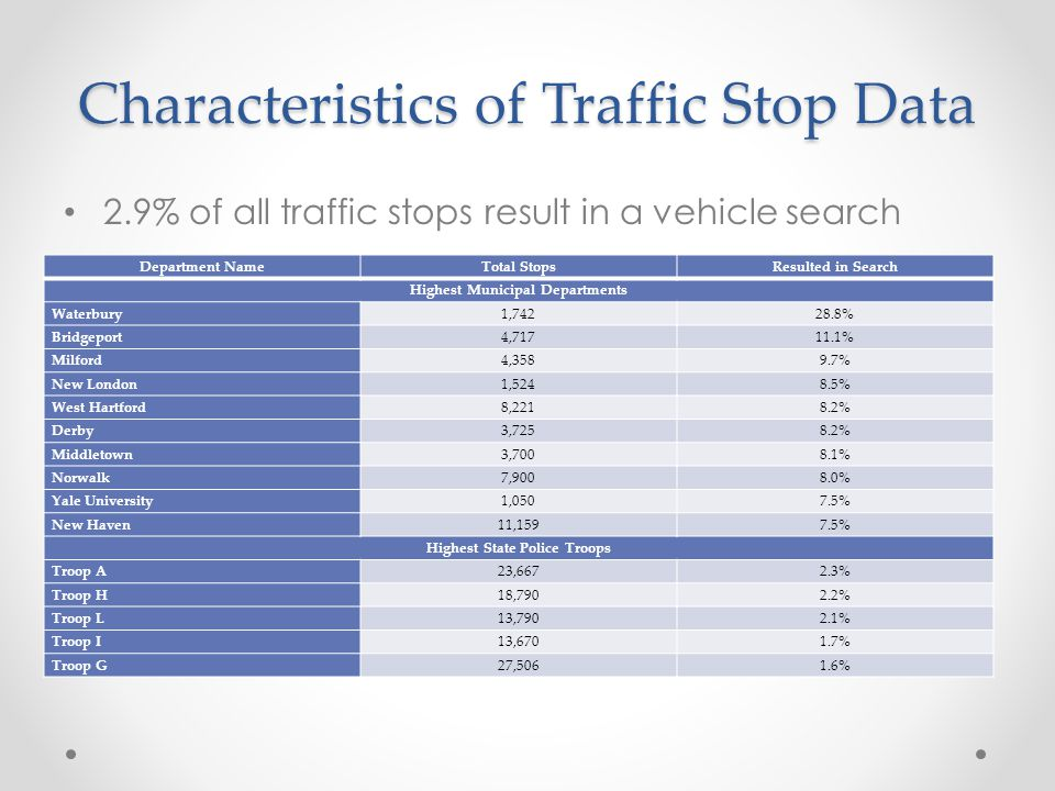 Characteristics of Traffic Stop Data 2.9% of all traffic stops result in a vehicle search Department NameTotal StopsResulted in Search Highest Municipal Departments Waterbury1,74228.8% Bridgeport4,71711.1% Milford4,3589.7% New London1,5248.5% West Hartford8,2218.2% Derby3,7258.2% Middletown3,7008.1% Norwalk7,9008.0% Yale University1,0507.5% New Haven11,1597.5% Highest State Police Troops Troop A23,6672.3% Troop H18,7902.2% Troop L13,7902.1% Troop I13,6701.7% Troop G27,5061.6%