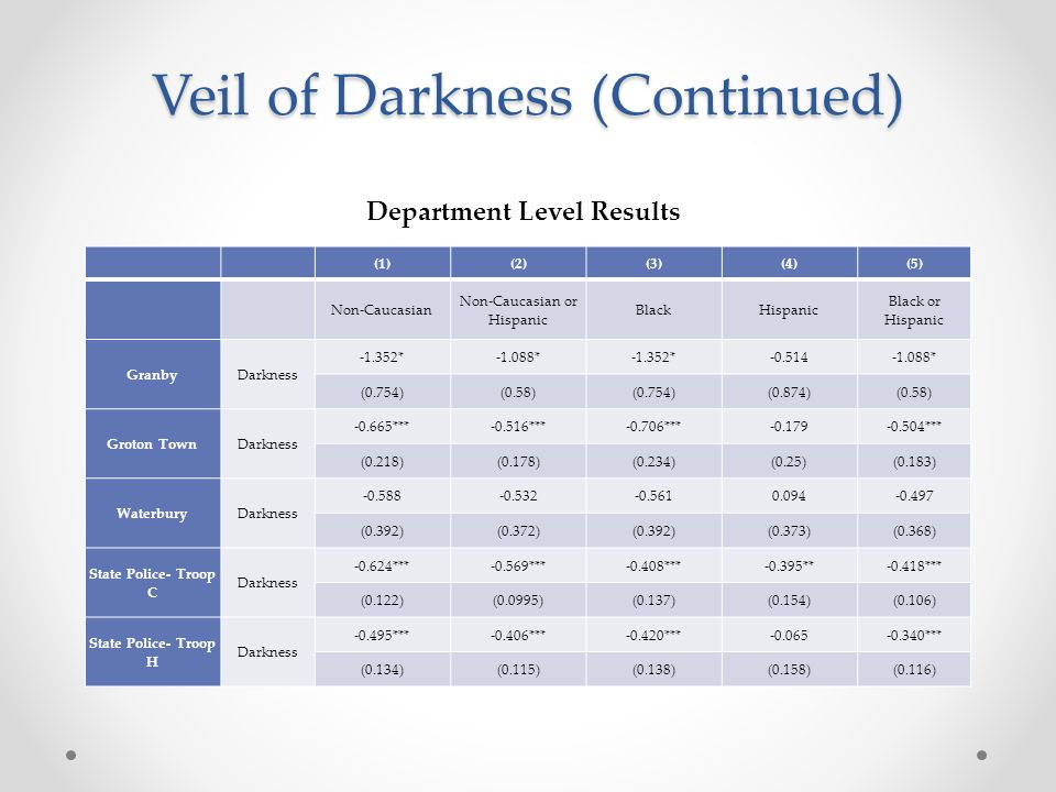 Veil of Darkness (Continued) Department Level Results (1)(2)(3)(4)(5) Non-Caucasian Non-Caucasian or Hispanic BlackHispanic Black or Hispanic GranbyDarkness -1.352*-1.088*-1.352*-0.514-1.088* (0.754)(0.58)(0.754)(0.874)(0.58) Groton TownDarkness -0.665***-0.516***-0.706***-0.179-0.504*** (0.218)(0.178)(0.234)(0.25)(0.183) WaterburyDarkness -0.588-0.532-0.5610.094-0.497 (0.392)(0.372)(0.392)(0.373)(0.368) State Police- Troop C Darkness -0.624***-0.569***-0.408***-0.395**-0.418*** (0.122)(0.0995)(0.137)(0.154)(0.106) State Police- Troop H Darkness -0.495***-0.406***-0.420***-0.065-0.340*** (0.134)(0.115)(0.138)(0.158)(0.116)