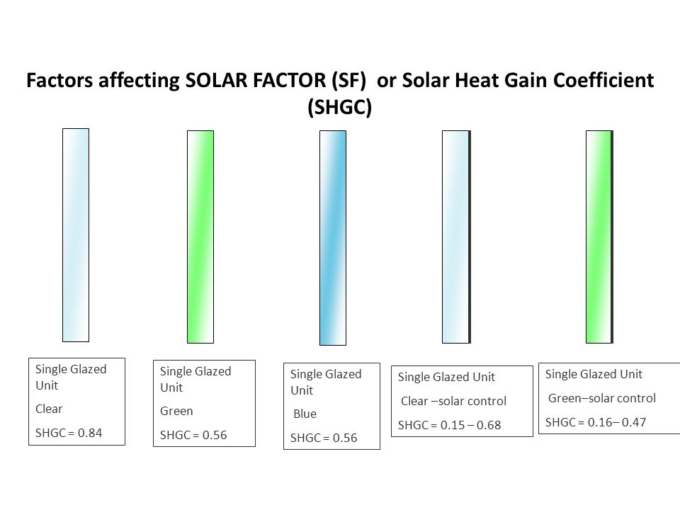 Factors affecting SOLAR FACTOR (SF) or Solar Heat Gain Coefficient (SHGC) Single Glazed Unit Clear SHGC = 0.84 Single Glazed Unit Green SHGC = 0.56 Single Glazed Unit Blue SHGC = 0.56 Single Glazed Unit Clear –solar control SHGC = 0.15 – 0.68 Single Glazed Unit Green–solar control SHGC = 0.16– 0.47