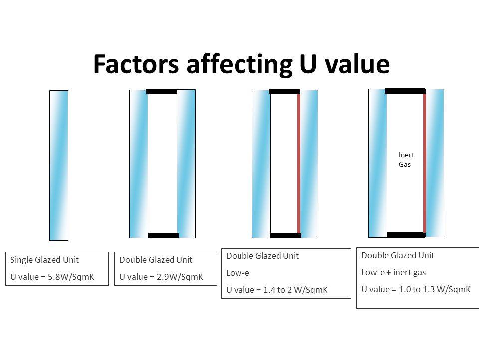 Factors affecting U value Inert Gas Single Glazed Unit U value = 5.8W/SqmK Double Glazed Unit Low-e U value = 1.4 to 2 W/SqmK Double Glazed Unit Low-e + inert gas U value = 1.0 to 1.3 W/SqmK Double Glazed Unit U value = 2.9W/SqmK