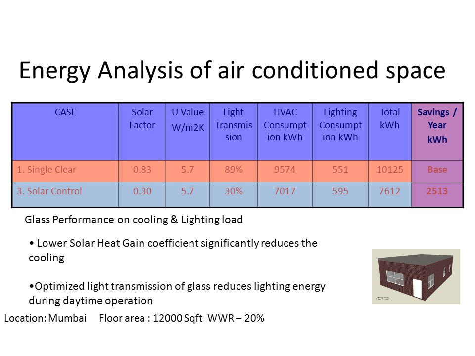 Energy Analysis of air conditioned space CASESolar Factor U Value W/m2K Light Transmis sion HVAC Consumpt ion kWh Lighting Consumpt ion kWh Total kWh Savings / Year kWh 1.
