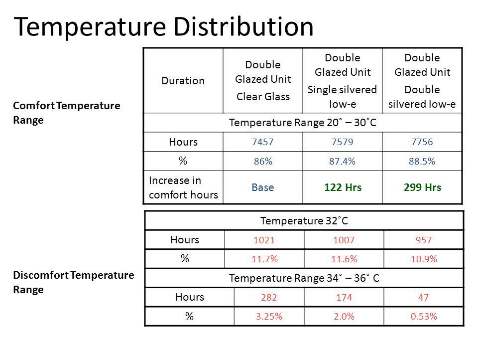 Temperature Distribution Duration Double Glazed Unit Clear Glass Double Glazed Unit Single silvered low-e Double Glazed Unit Double silvered low-e Temperature Range 20˚ – 30˚C Hours 745775797756 % 86%87.4%88.5% Increase in comfort hours Base122 Hrs299 Hrs Temperature 32˚C Hours 10211007957 % 11.7%11.6%10.9% Temperature Range 34˚ – 36˚ C Hours 28217447 % 3.25%2.0%0.53% Comfort Temperature Range Discomfort Temperature Range