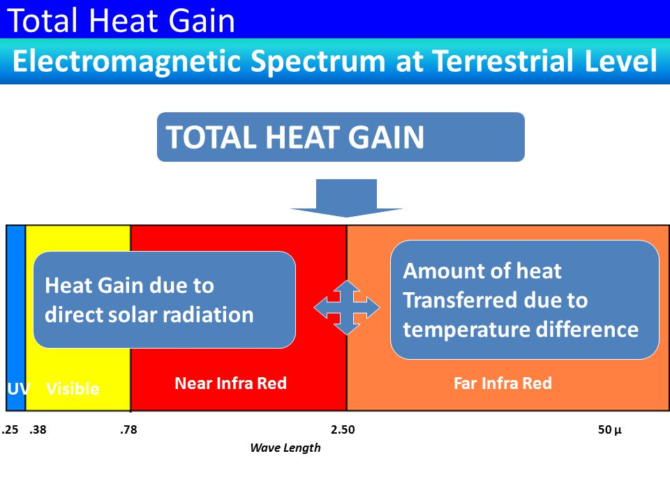 UVVisible Far Infra RedNear Infra Red.38.7850 µ2.50.25 Electromagnetic Spectrum at Terrestrial Level TOTAL HEAT GAIN Heat Gain due to direct solar radiation Amount of heat Transferred due to temperature difference Total Heat Gain Wave Length