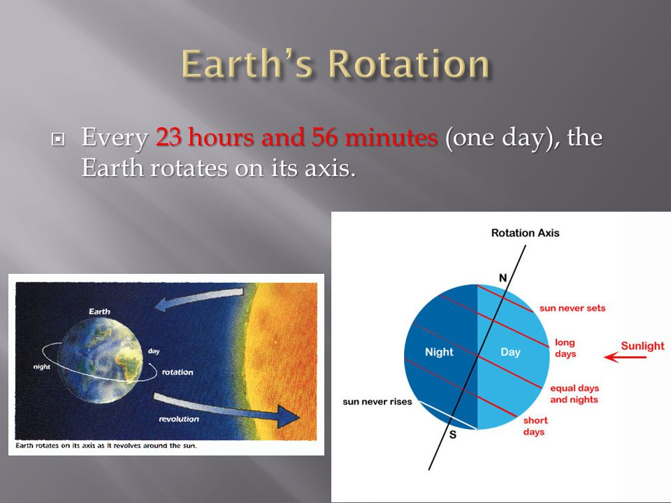  Every 23 hours and 56 minutes (one day), the Earth rotates on its axis.