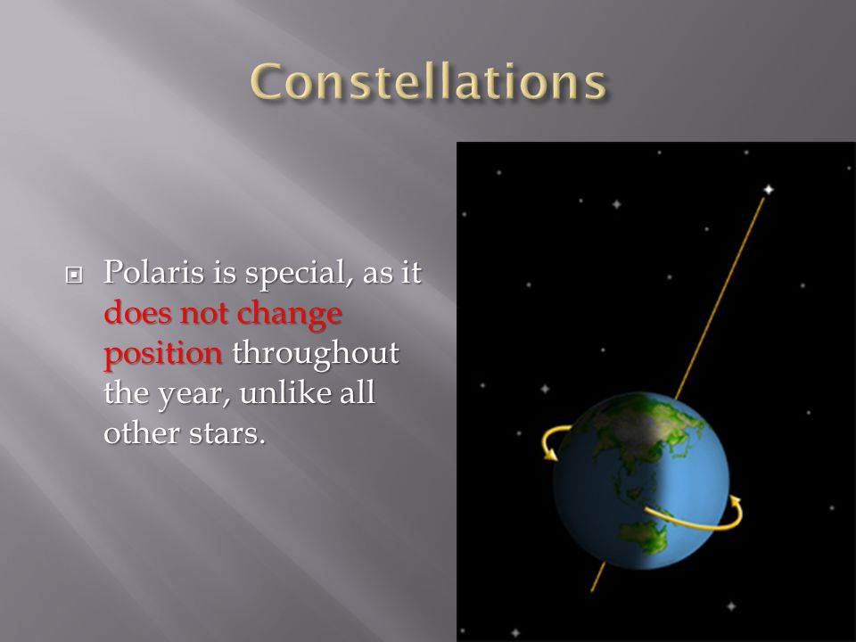  Polaris is special, as it does not change position throughout the year, unlike all other stars.