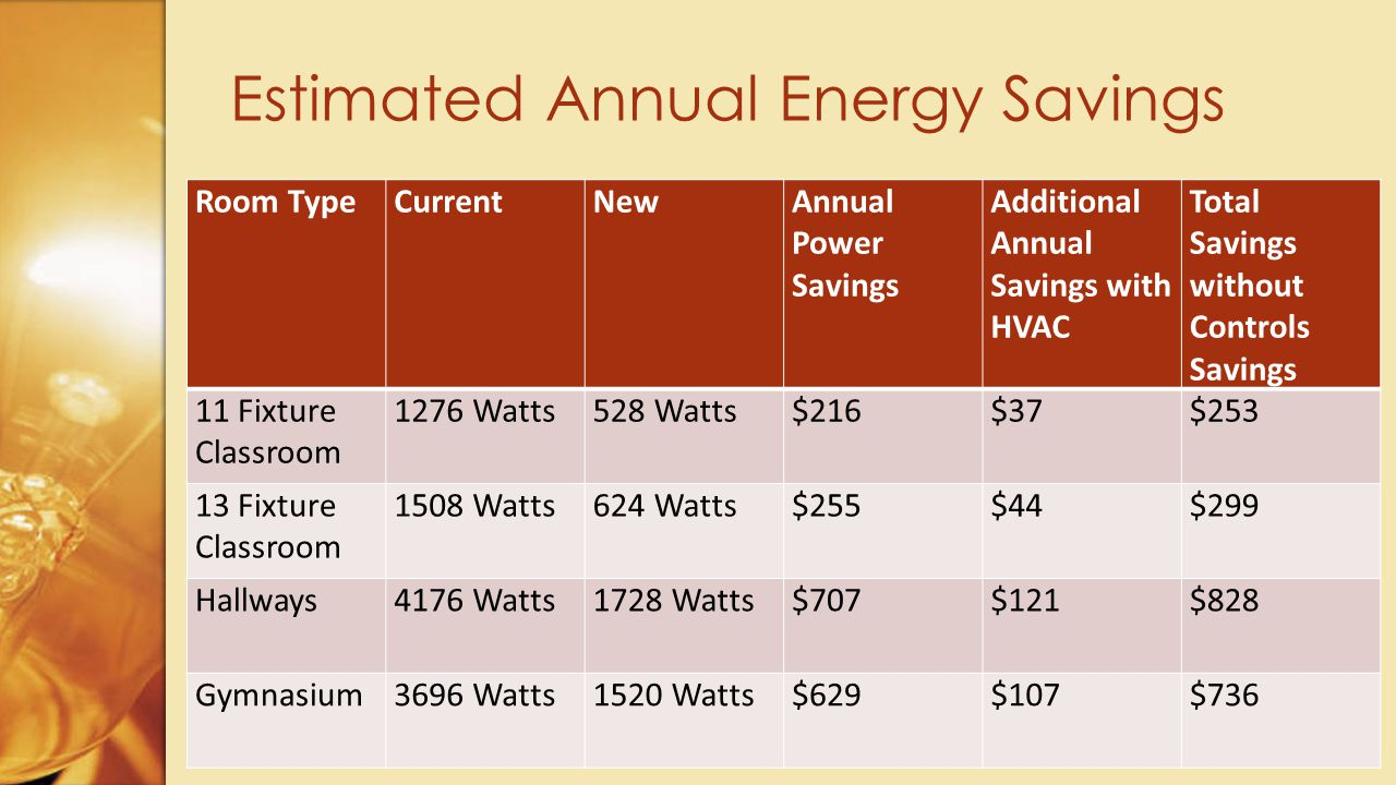 Room TypeCurrentNewAnnual Power Savings Additional Annual Savings with HVAC Total Savings without Controls Savings 11 Fixture Classroom 1276 Watts528 Watts$216$37$253 13 Fixture Classroom 1508 Watts624 Watts$255$44$299 Hallways4176 Watts1728 Watts$707$121$828 Gymnasium3696 Watts1520 Watts$629$107$736 Estimated Annual Energy Savings