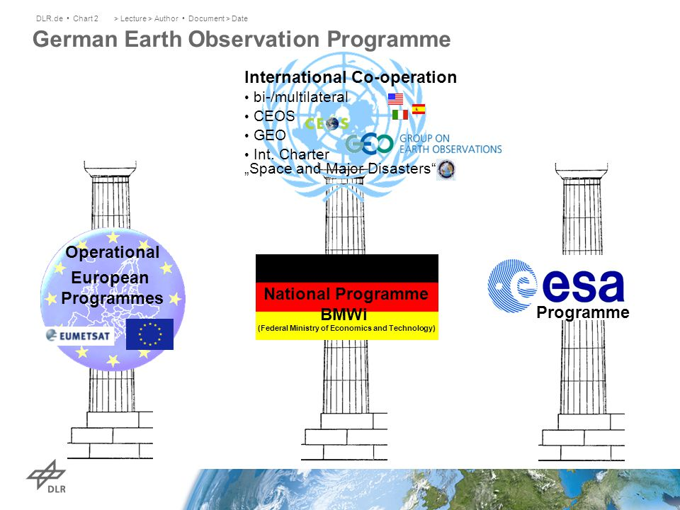 > Lecture > Author Document > DateDLR.de Chart 2 German Earth Observation Programme National Programme BMWi (Federal Ministry of Economics and Technol
