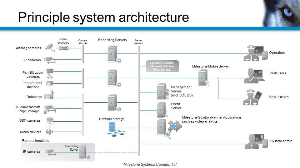 Milestone Systems Confidential Principle system architecture Analog cameras IP cameras Recording Servers Management Server (incl. SQL DB) Network stor