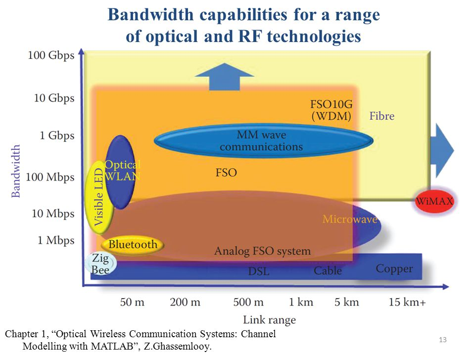 """13 Bandwidth capabilities for a range of optical and RF technologies Chapter 1, """"Optical Wireless Communication Systems: Channel Modelling with MATLAB"""