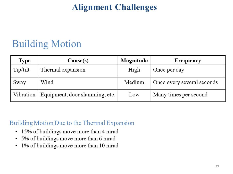 Building Motion TypeCause(s)MagnitudeFrequency Tip/tiltThermal expansionHighOnce per day SwayWindMediumOnce every several seconds VibrationEquipment,