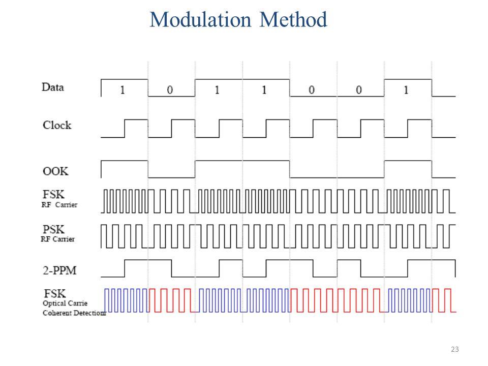 23 Modulation Method