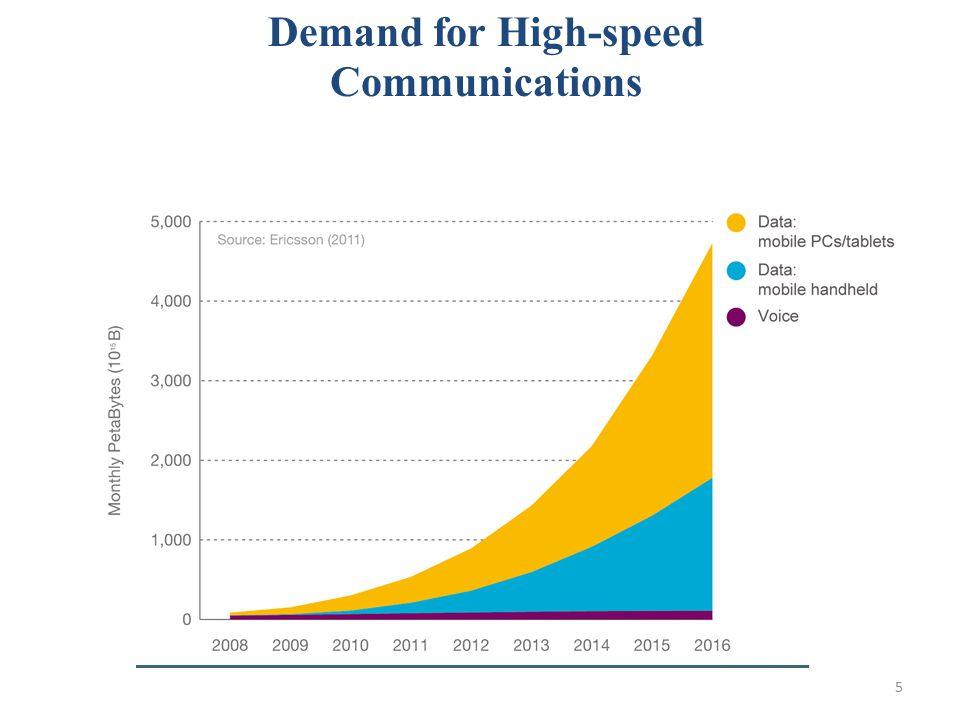 6 Optical Communications: The Backbone of Telecommunications Optical fibers around the world