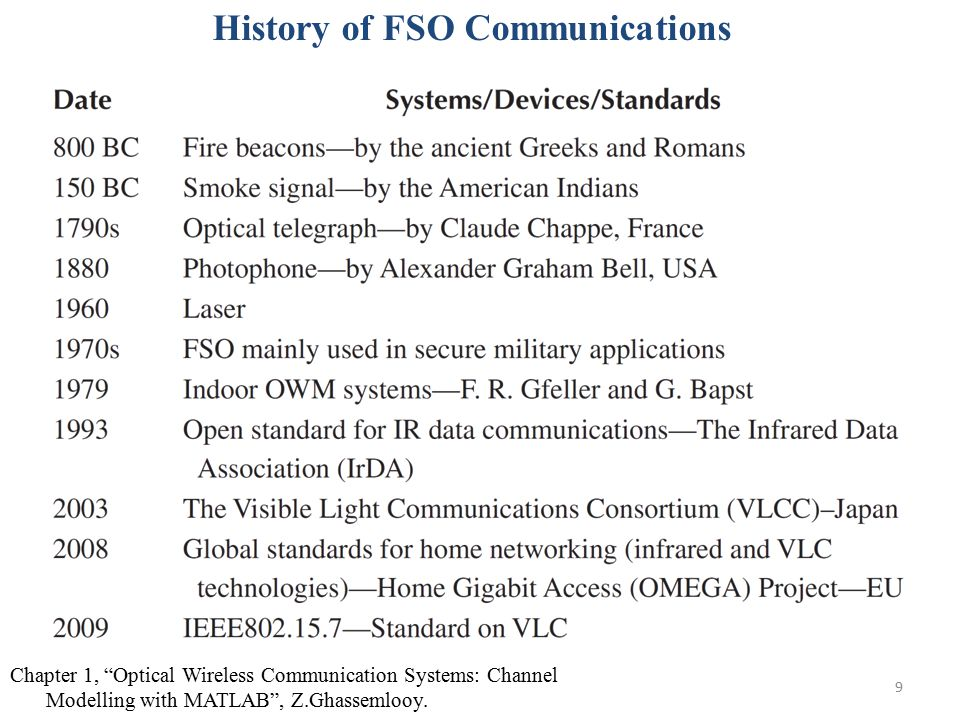 """9 History of FSO Communications Chapter 1, """"Optical Wireless Communication Systems: Channel Modelling with MATLAB"""", Z.Ghassemlooy."""