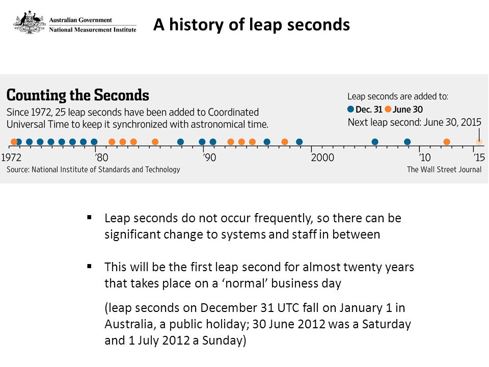  Leap seconds do not occur frequently, so there can be significant change to systems and staff in between  This will be the first leap second for almost twenty years that takes place on a 'normal' business day (leap seconds on December 31 UTC fall on January 1 in Australia, a public holiday; 30 June 2012 was a Saturday and 1 July 2012 a Sunday) A history of leap seconds