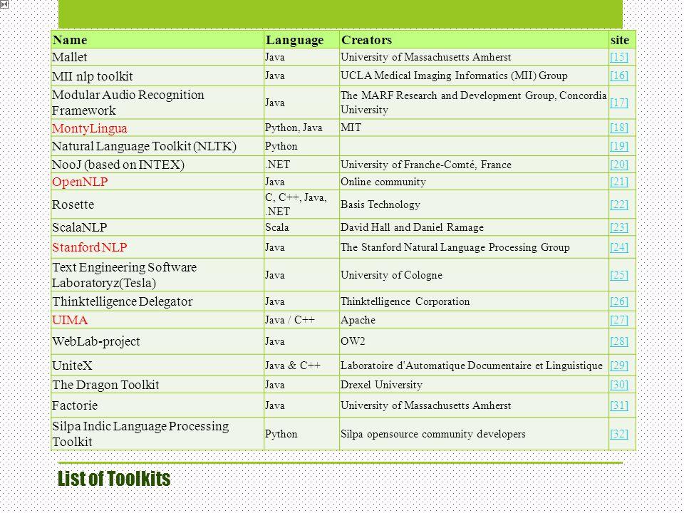 List of Toolkits NameLanguageCreatorssite Mallet JavaUniversity of Massachusetts Amherst[15] MII nlp toolkit JavaUCLA Medical Imaging Informatics (MII