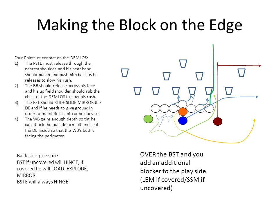Making the Block on the Edge Four Points of contact on the DEMLOS: 1)The PSTE must release through the nearest shoulder and his near hand should punch and push him back as he releases to slow his rush.