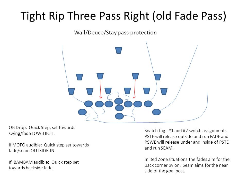 Tight Rip Three Pass Right (old Fade Pass) Wall/Deuce/Stay pass protection QB Drop: Quick Step; set towards swing/fade LOW-HIGH.