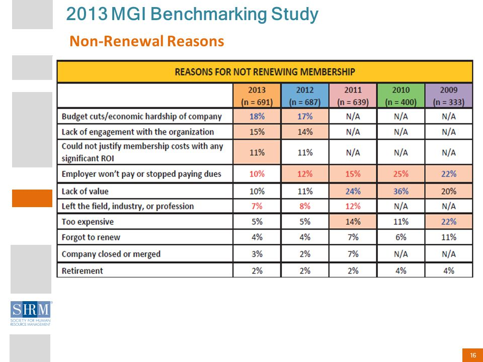 16 2013 MGI Benchmarking Study Non-Renewal Reasons
