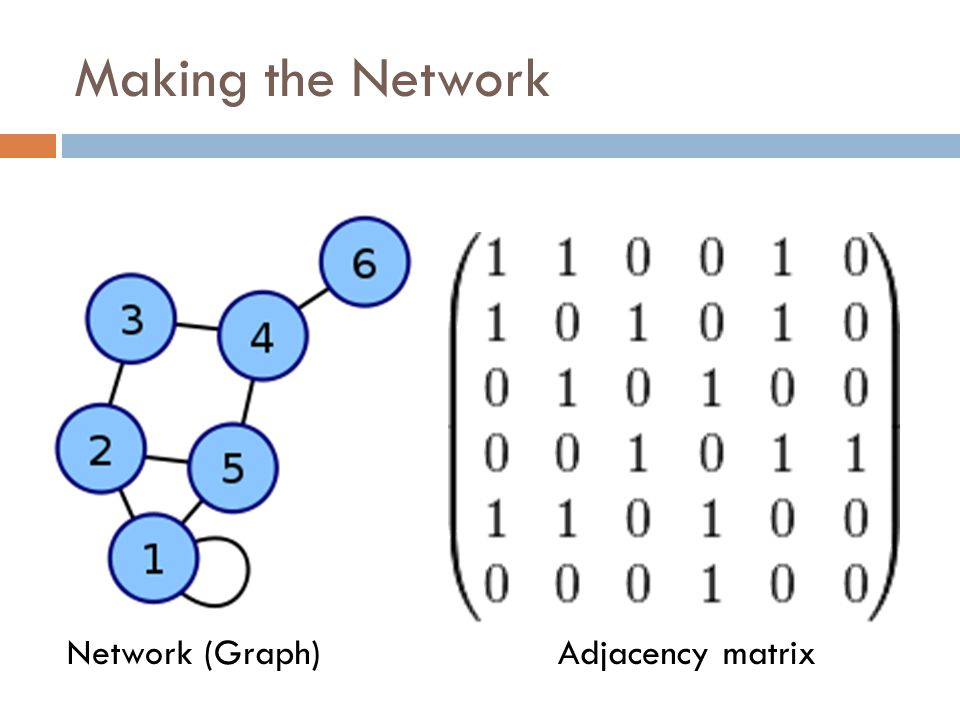 Making the Network Network (Graph) Adjacency matrix