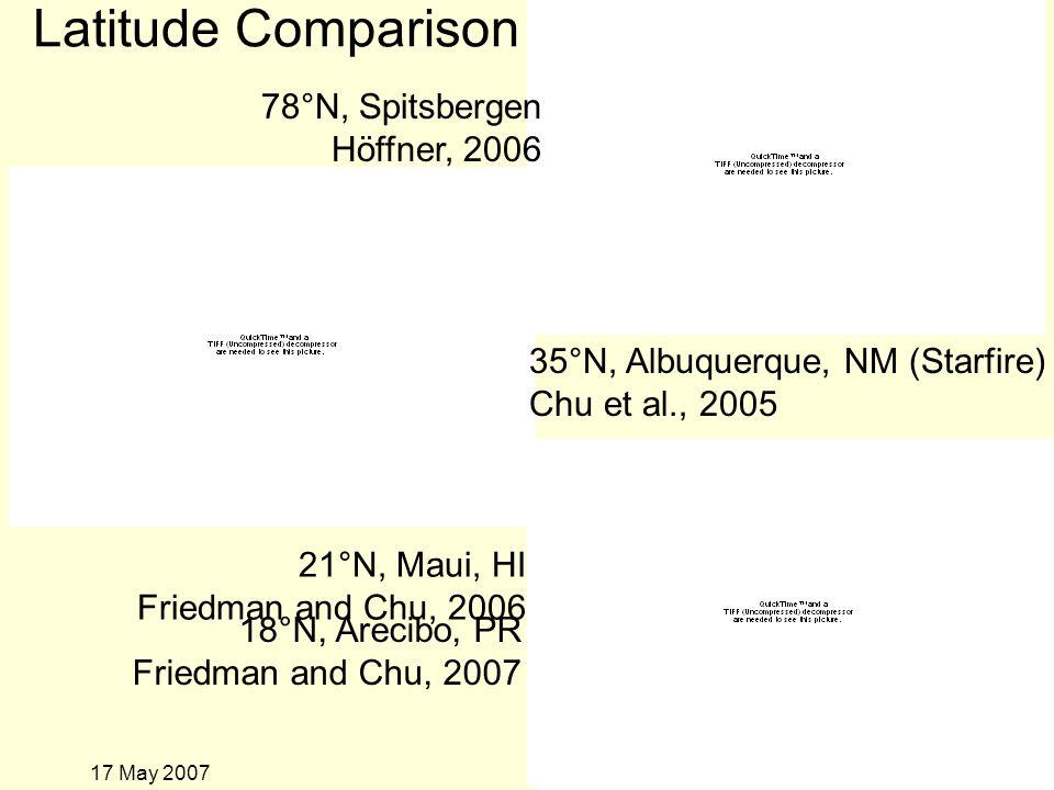 17 May 2007 78°N, Spitsbergen Höffner, 2006 Latitude Comparison 35°N, Albuquerque, NM (Starfire) Chu et al., 2005 18°N, Arecibo, PR Friedman and Chu, 2007 21°N, Maui, HI Friedman and Chu, 2006