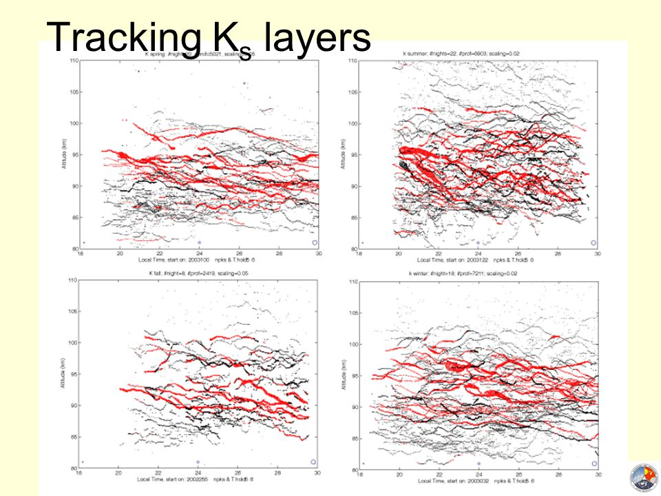 17 May 2007 Tracking K s layers