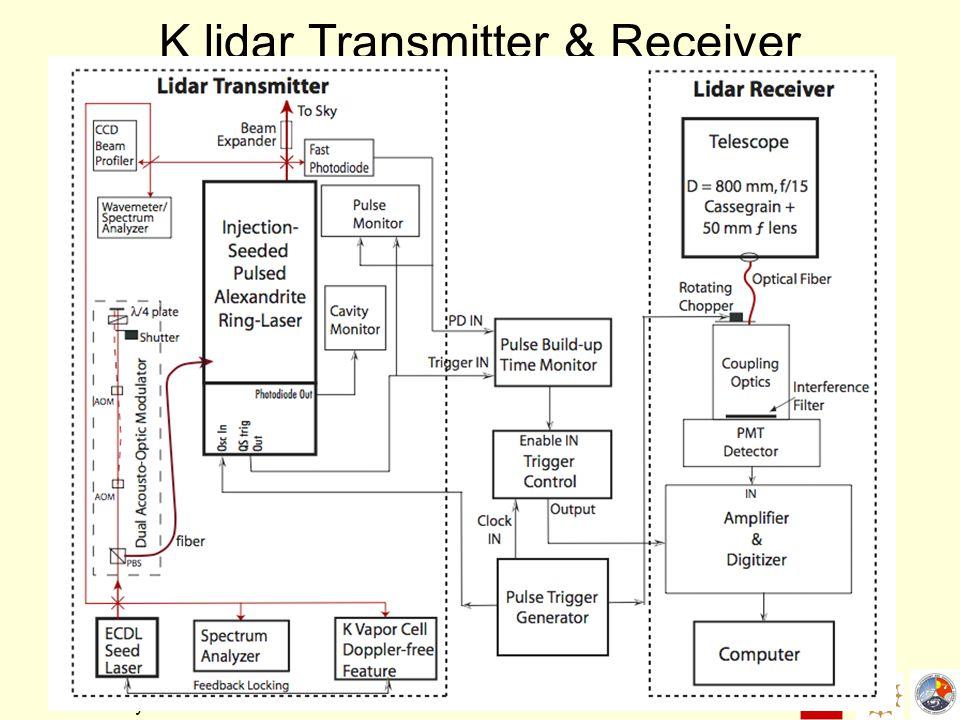 17 May 2007 K lidar Transmitter & Receiver