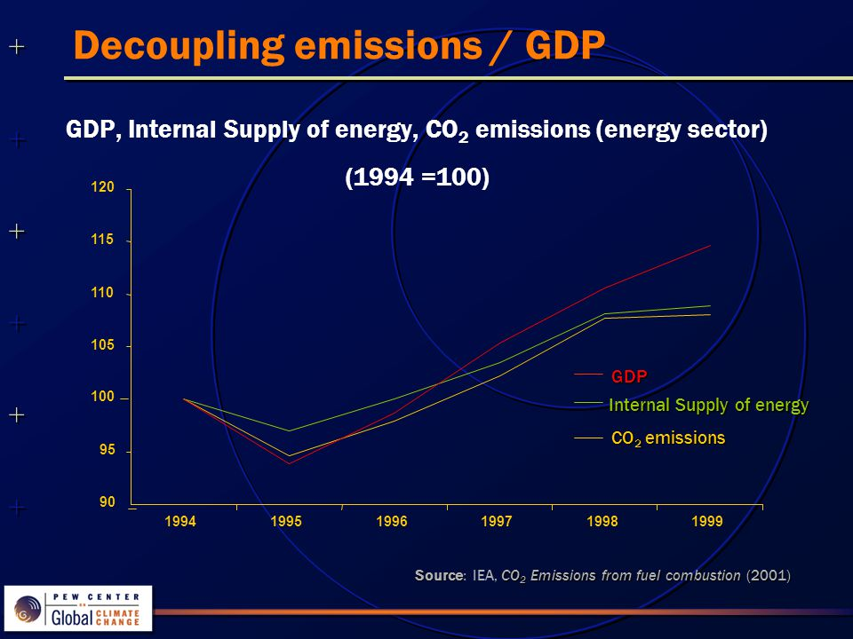 Decoupling emissions / GDP GDP, Internal Supply of energy, CO 2 emissions (energy sector) (1994 =100)GDP CO 2 emissions Internal Supply of energy SourceCO 2 Emissions from fuel combustion (2001) Source: IEA, CO 2 Emissions from fuel combustion (2001)