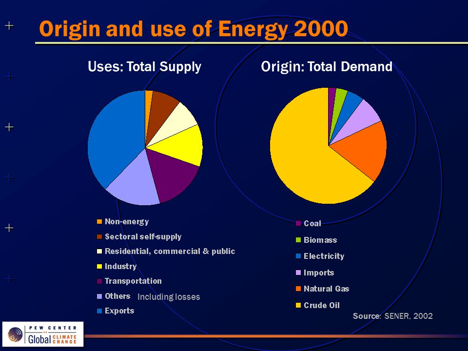 ++++++++++++++ ++++++++++++++ Origin and use of Energy 2000 Uses: Total Supply Origin: Total Demand Source: SENER, 2002 Including losses