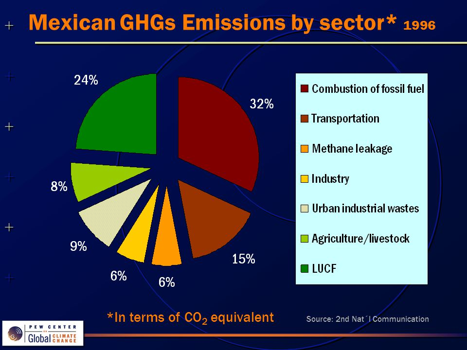 ++++++++++++++ ++++++++++++++ Mitigation potential POTENTIAL 2010 262 M tons CO 2 73%: Management of temperate forests 131 M tons CO 2 53%: Combined cycle power plants (natural gas) Source: 2nd Nat´l Communication