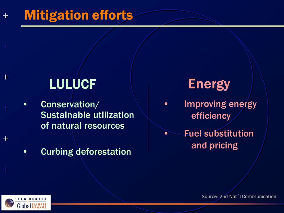 Mitigation efforts LULUCF Conservation/ Sustainable utilization of natural resources Curbing deforestation Energy Improving energy efficiency Fuel substitution and pricing Source: 2nd Nat´l Communication