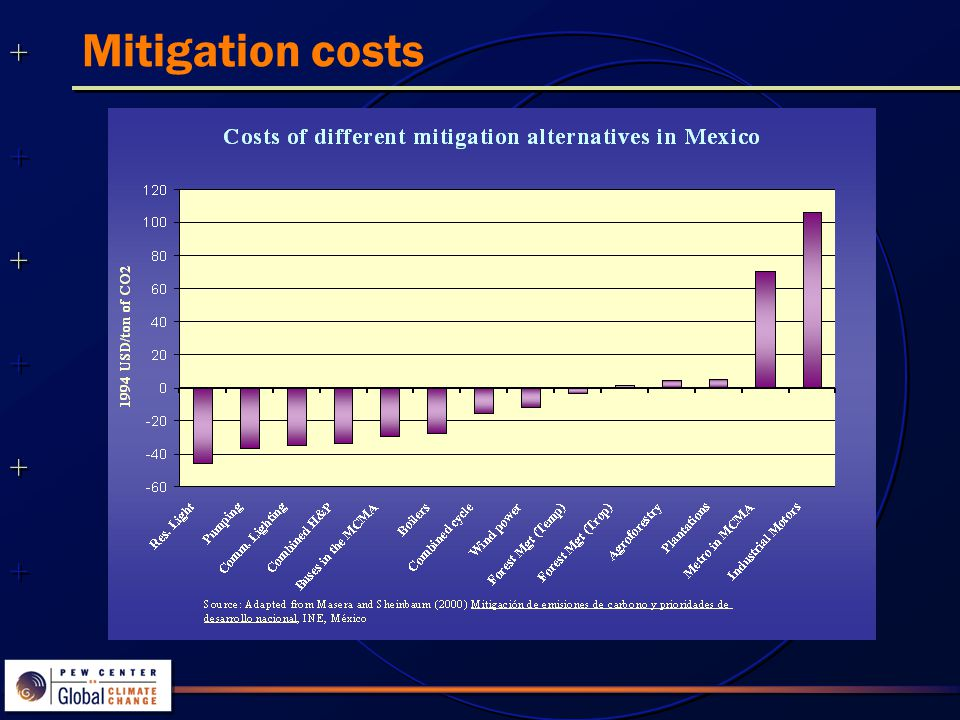 Mitigation costs