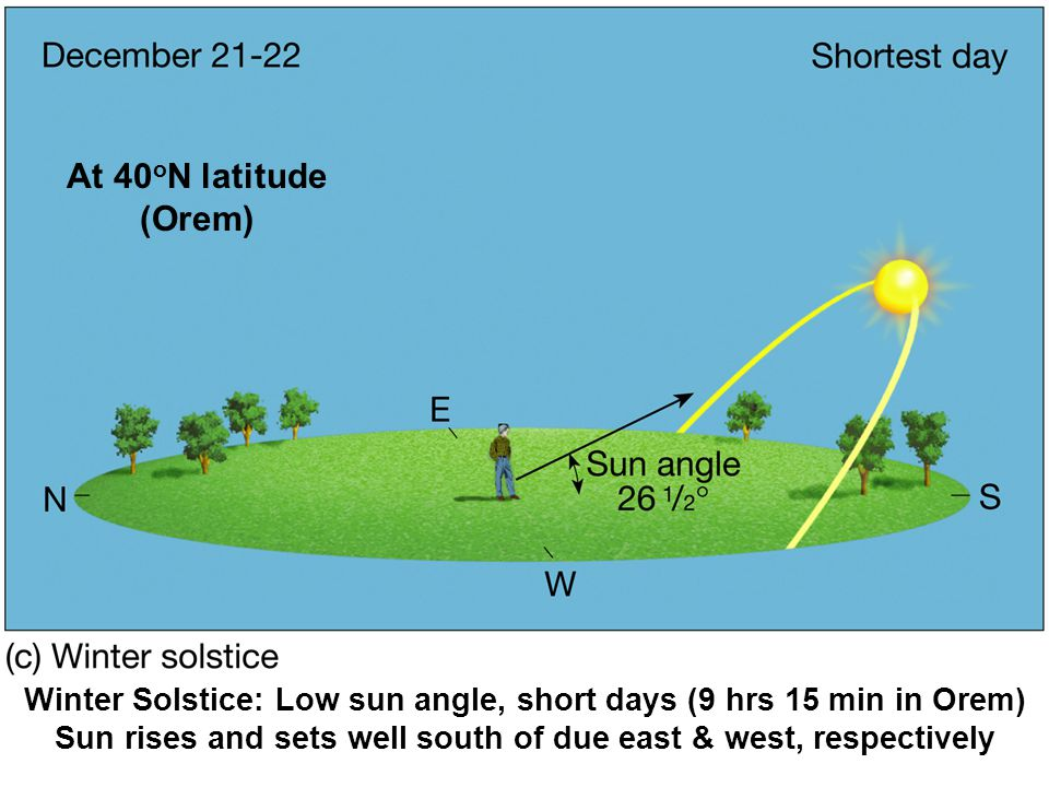 Winter Solstice: Low sun angle, short days (9 hrs 15 min in Orem) Sun rises and sets well south of due east & west, respectively At 40 o N latitude (O