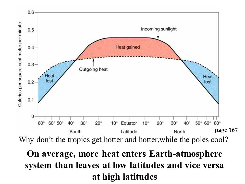 Why don't the tropics get hotter and hotter,while the poles cool? page 167 On average, more heat enters Earth-atmosphere system than leaves at low lat