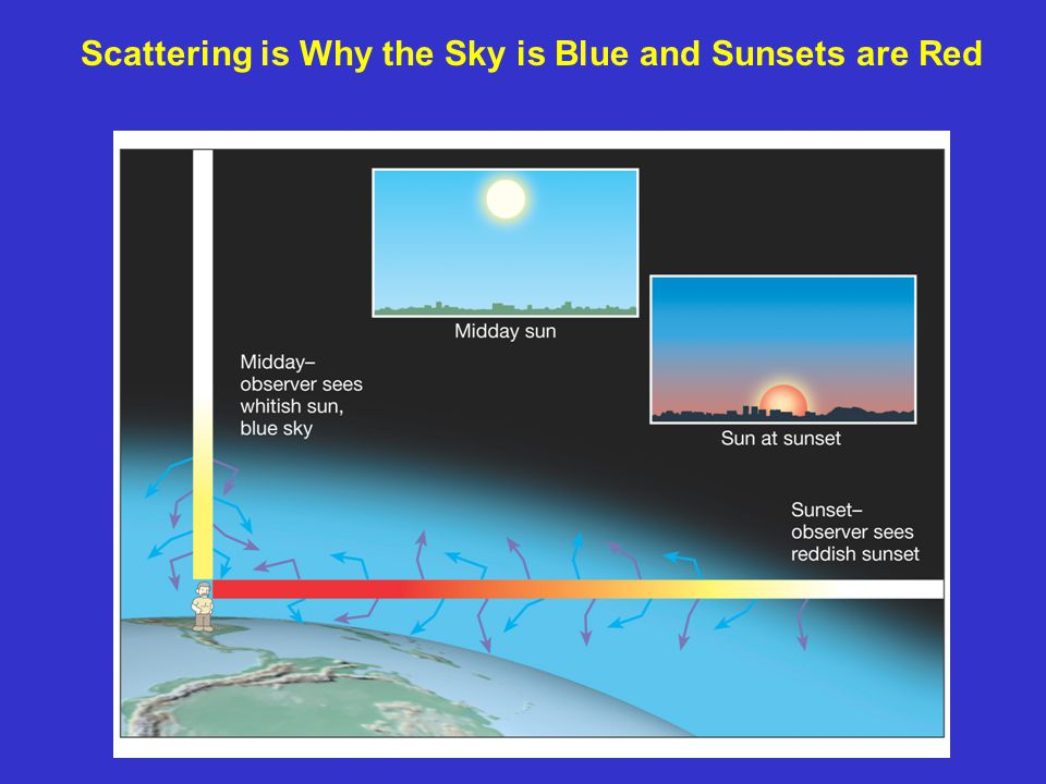 Scattering is Why the Sky is Blue and Sunsets are Red