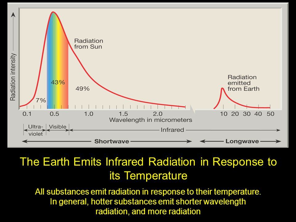 The Earth Emits Infrared Radiation in Response to its Temperature All substances emit radiation in response to their temperature. In general, hotter s