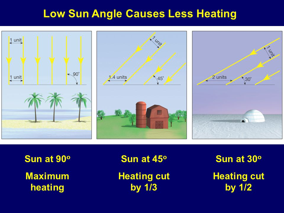 Sun at 90 o Maximum heating Sun at 45 o Heating cut by 1/3 Sun at 30 o Heating cut by 1/2 Low Sun Angle Causes Less Heating