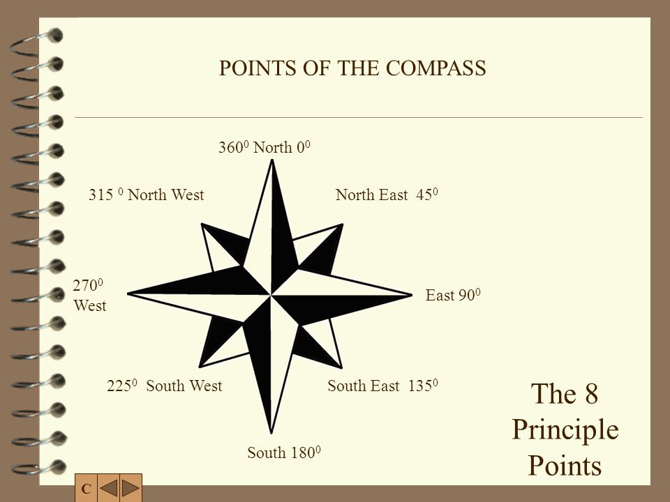POINTS OF THE COMPASS C 360 0 North 0 0 South 180 0 East 90 0 270 0 West The 8 Principle Points North East 45 0 South East 135 0 225 0 South West 315