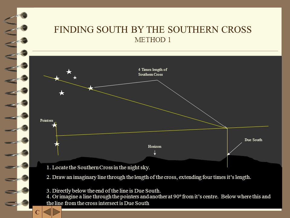 FINDING SOUTH BY THE SOUTHERN CROSS METHOD 1 1. Locate the Southern Cross in the night sky. 4 Times length of Southern Cross Horizon Due South 2. Draw