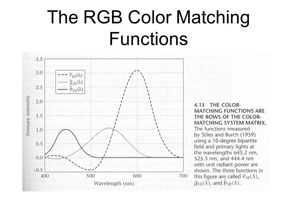The RGB Color Matching Functions