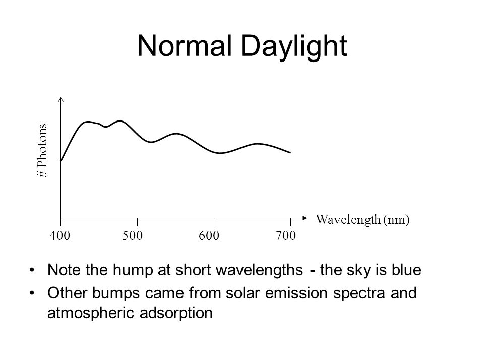 Normal Daylight # Photons Wavelength (nm) 400500600700 Note the hump at short wavelengths - the sky is blue Other bumps came from solar emission spectra and atmospheric adsorption
