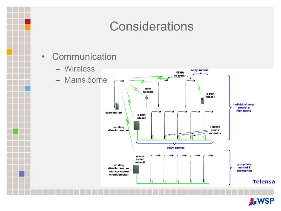 Considerations Communication –Wireless –Mains borne