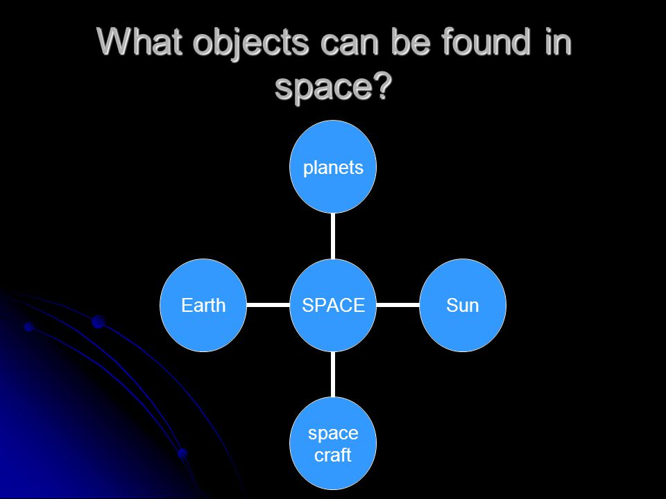 What objects can be found in space SPACEplanetsSun space craft Earth
