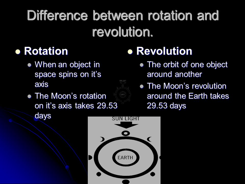 Difference between rotation and revolution.